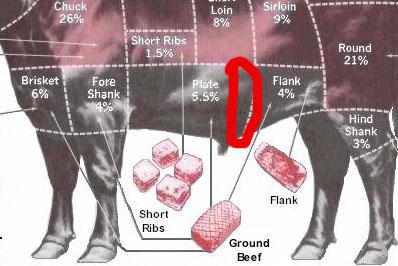 how to cut skirt steak